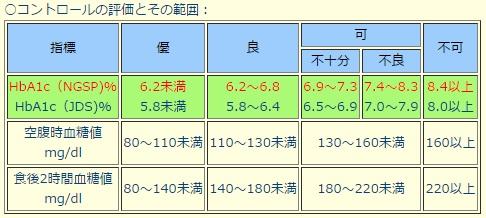 菊芋の効能と糖尿病への効果、血糖値表。菊芋の効能、糖尿病への効果に関してはこれまで古くから口コミで「キクイモが血糖値に良いらしいよ。」と言われ食されてきたのですが、学会で糖化ヘモグロビン、HbA1c値が下がったと発表されたようです。紅菊姫という新種の菊芋ですが、大変期待が膨らみます。